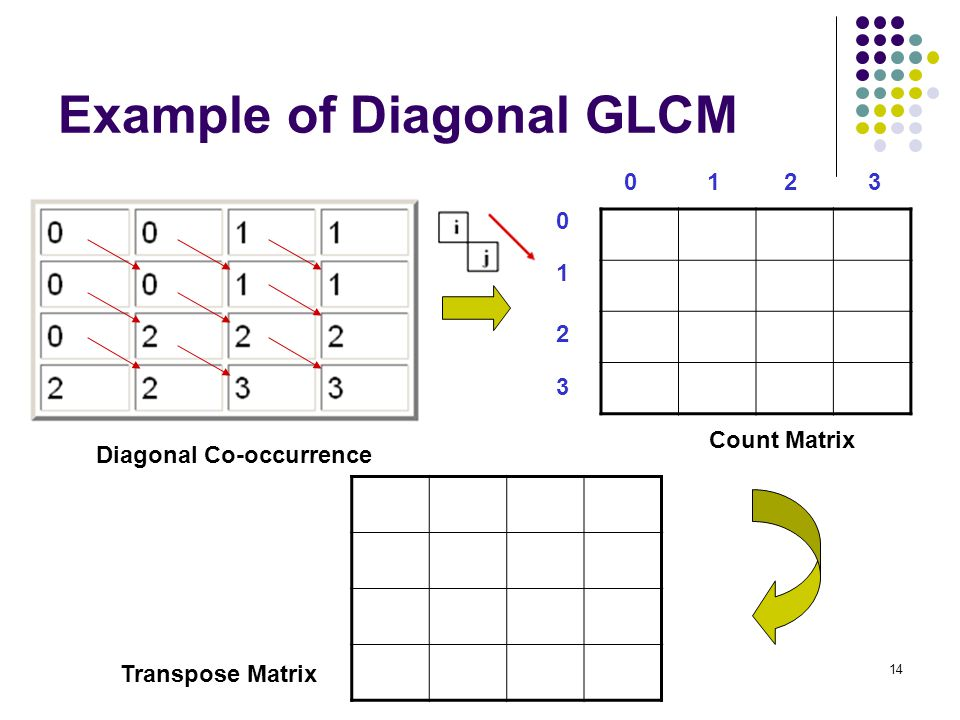 Example of Diagonal GLCM