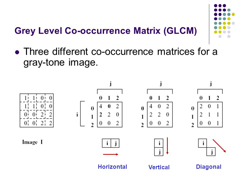 Grey Level Co-occurrence Matrix (GLCM)