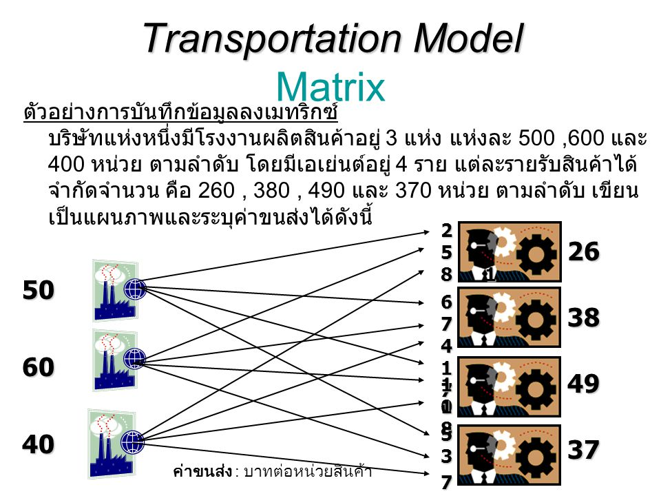 Transportation Model Matrix
