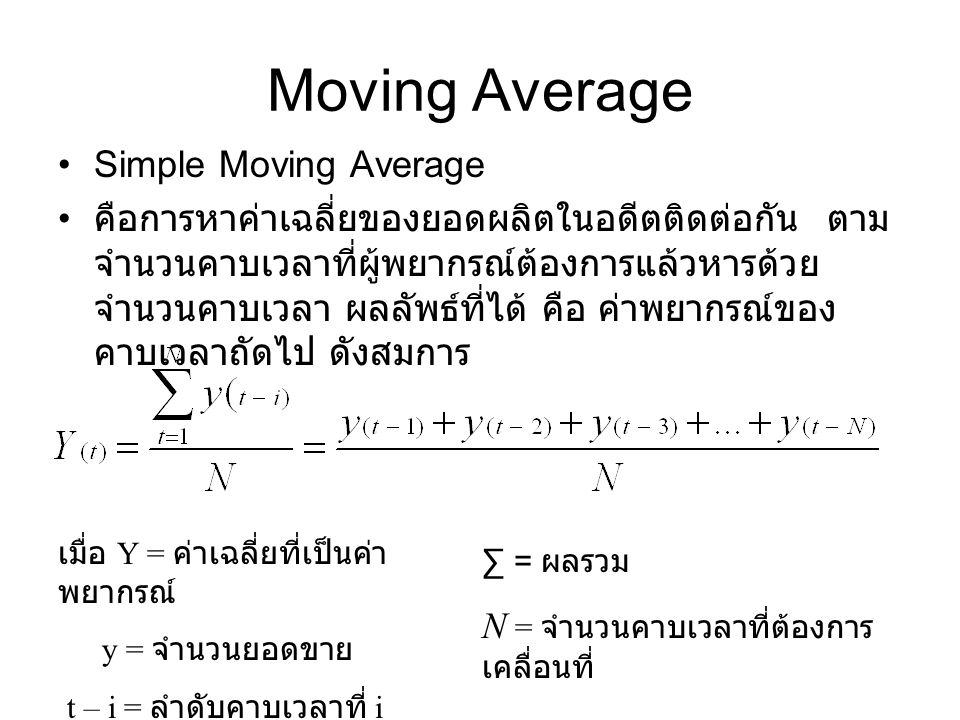 Moving Average Simple Moving Average