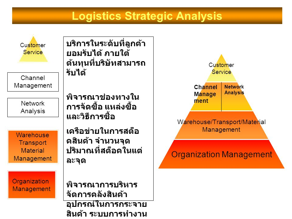 Logistics Strategic Analysis