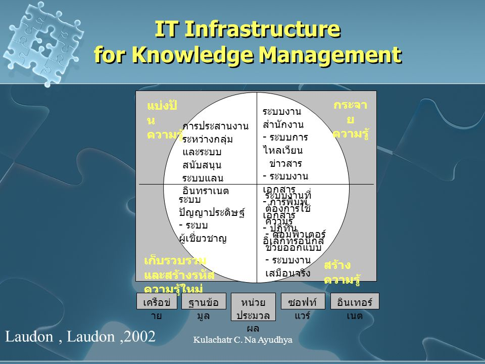 IT Infrastructure for Knowledge Management