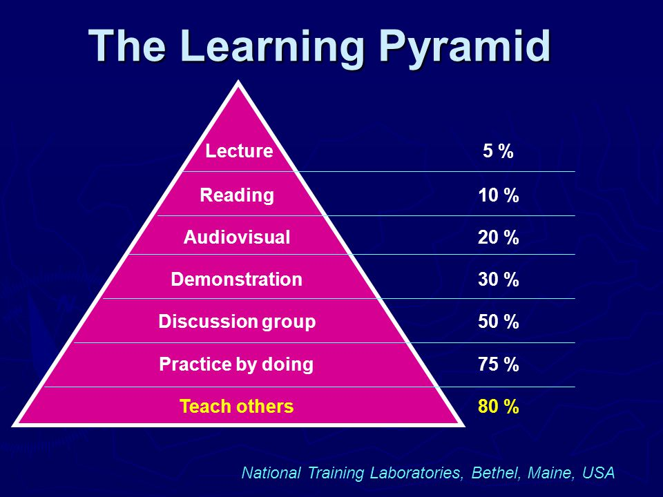 The Learning Pyramid Lecture 5 % Reading 10 % Audiovisual 20 %