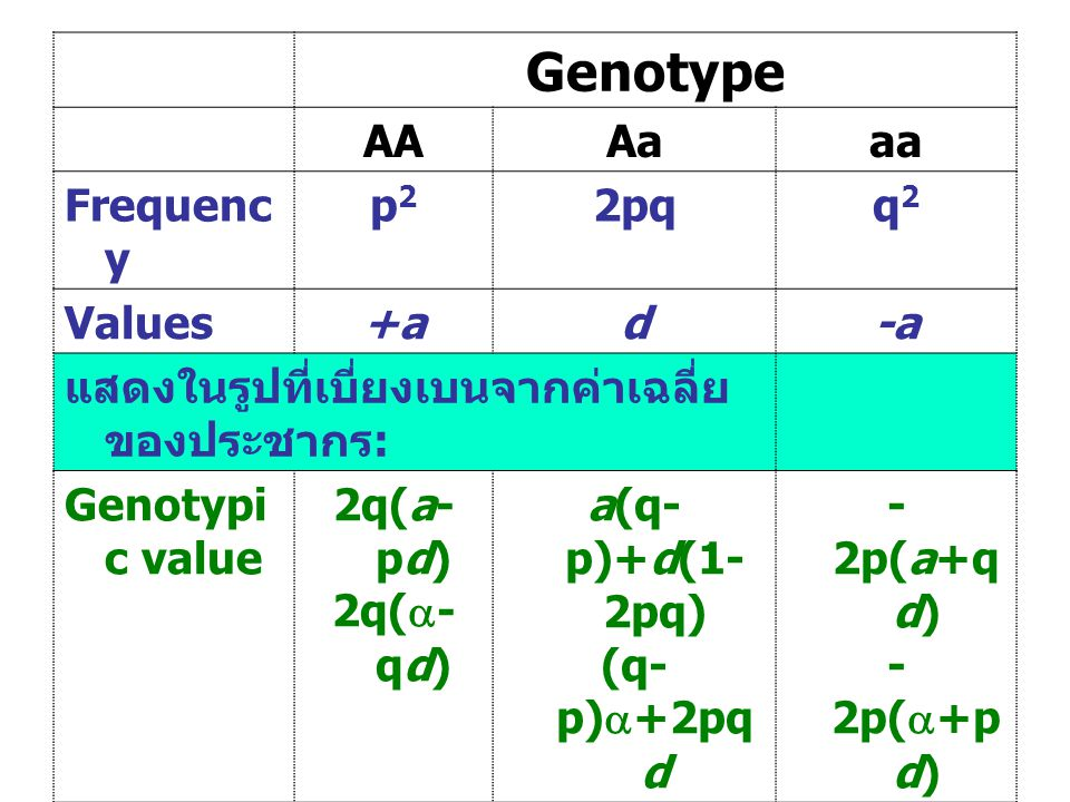 Genotype AA Aa aa Frequency p2 2pq q2 Values +a d -a