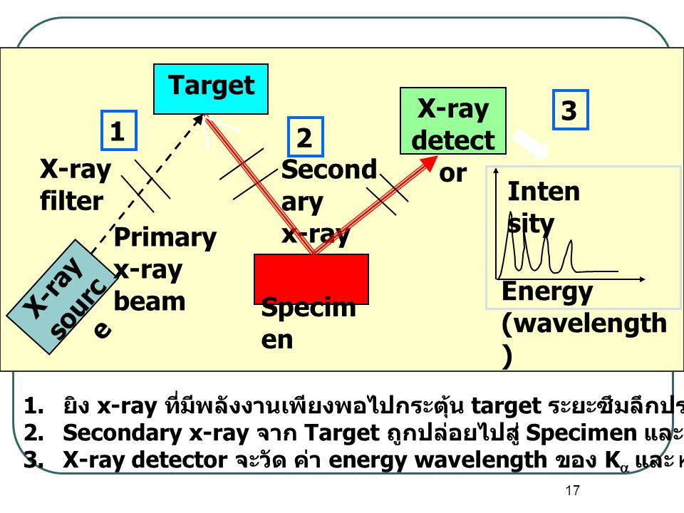 Target X-ray detector X-ray source