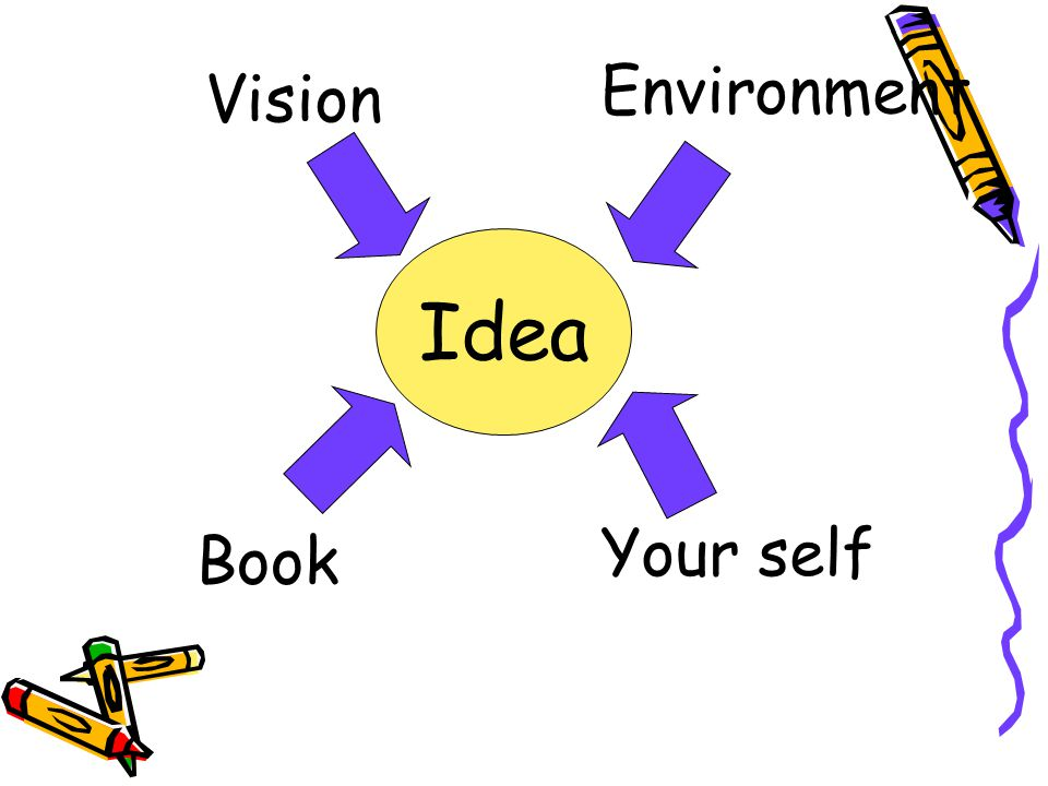 Environment Vision Idea Your self Book