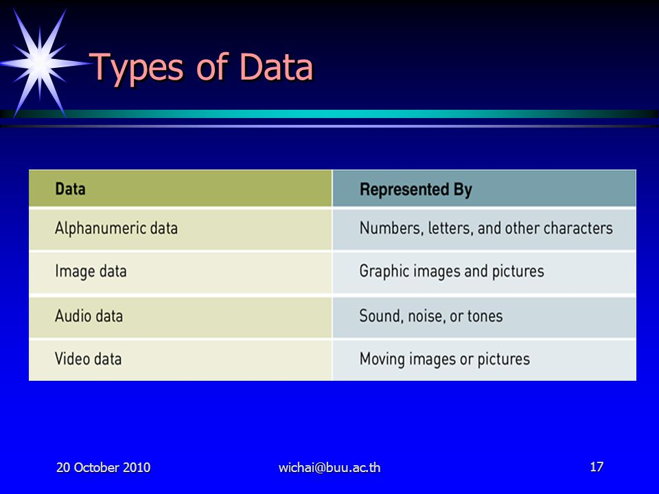 Types of Data 20 October 2010 wichai@buu.ac.th
