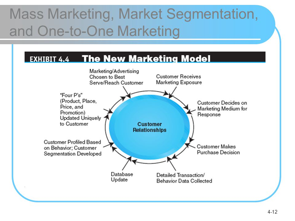 Mass Marketing, Market Segmentation, and One-to-One Marketing