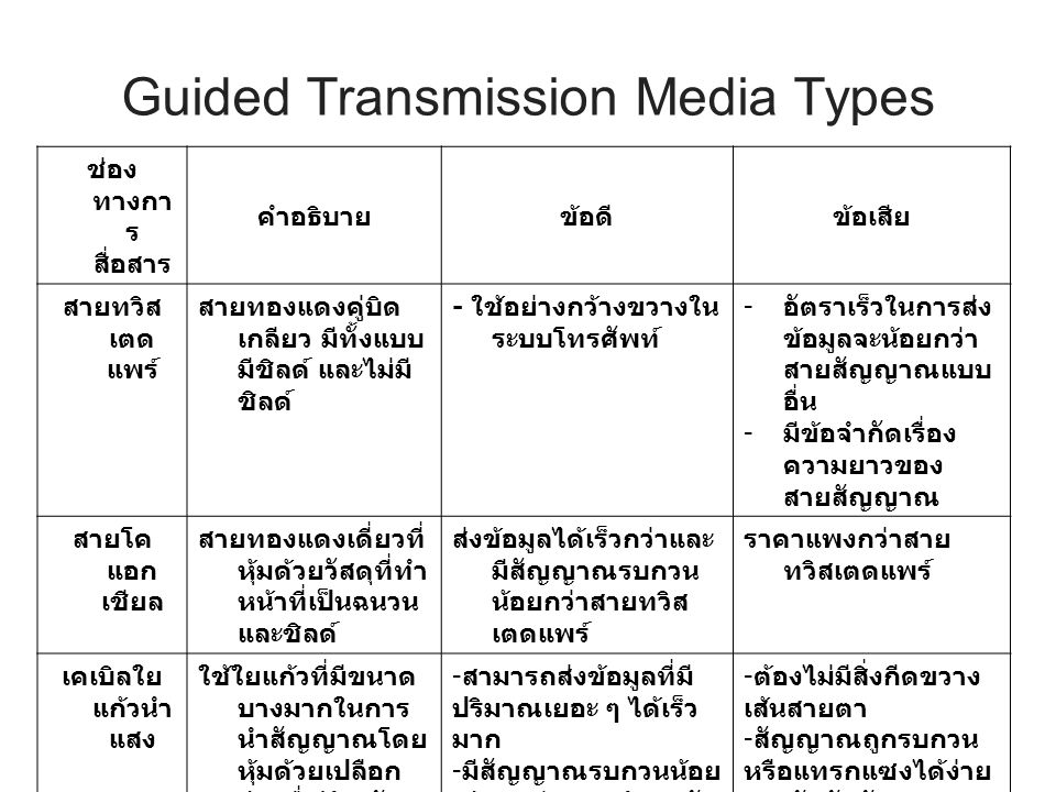 Guided Transmission Media Types