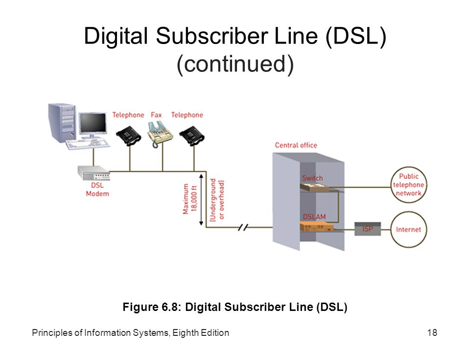 Digital Subscriber Line (DSL) (continued)‏