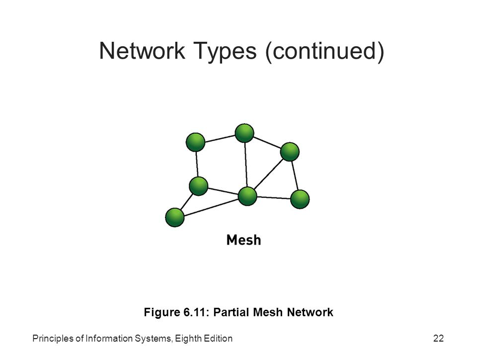 Network Types (continued)‏