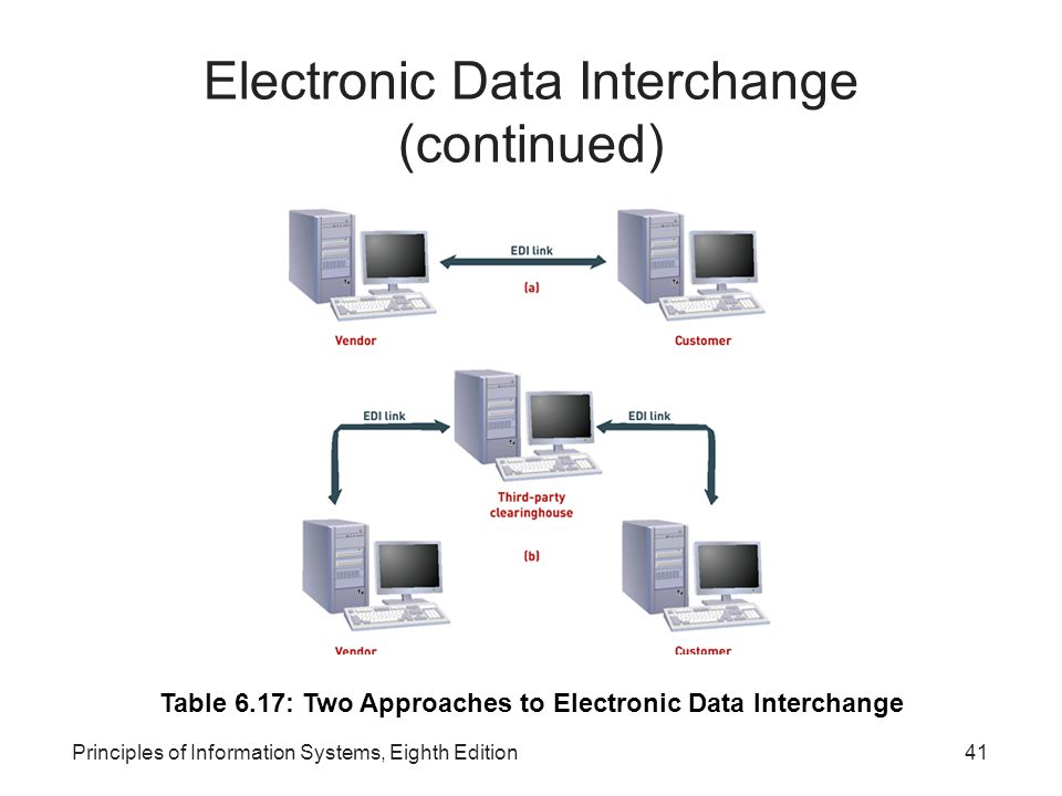 Electronic Data Interchange (continued)‏
