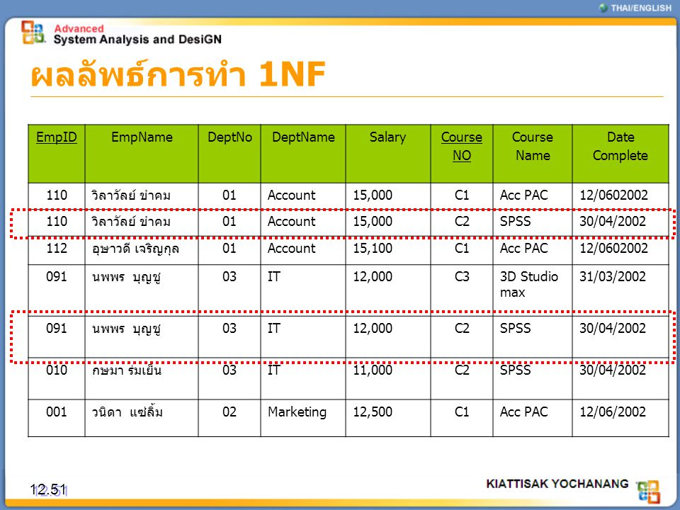 ผลลัพธ์การทำ 1NF 12.51 EmpID EmpName DeptNo DeptName Salary Course NO