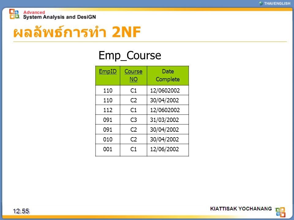 ผลลัพธ์การทำ 2NF Emp_Course 12.55 EmpID Course NO Date Complete 110 C1