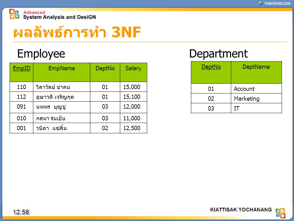 ผลลัพธ์การทำ 3NF Employee Department 12.58 EmpID EmpName DeptNo Salary