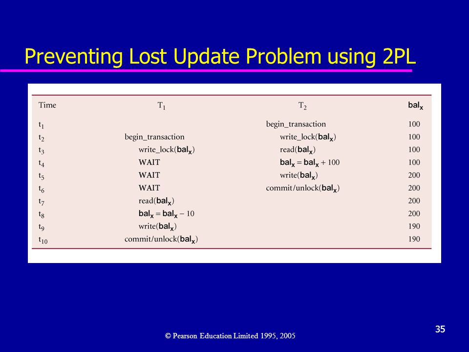 Preventing Lost Update Problem using 2PL