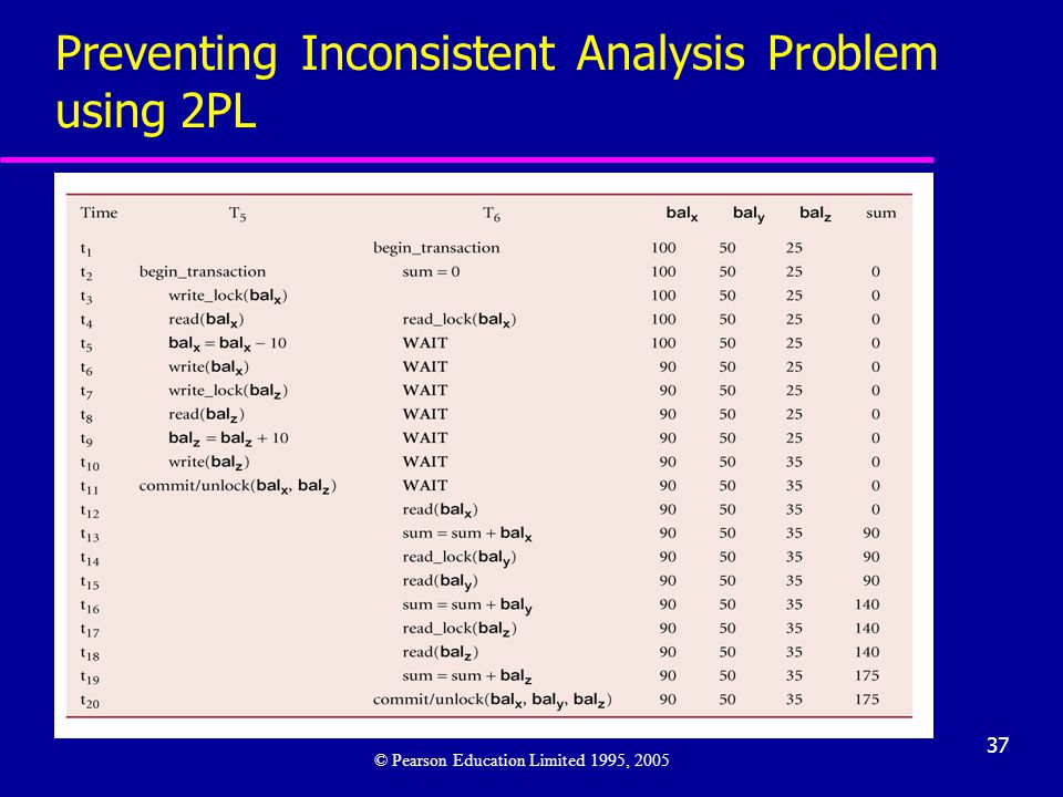 Preventing Inconsistent Analysis Problem using 2PL