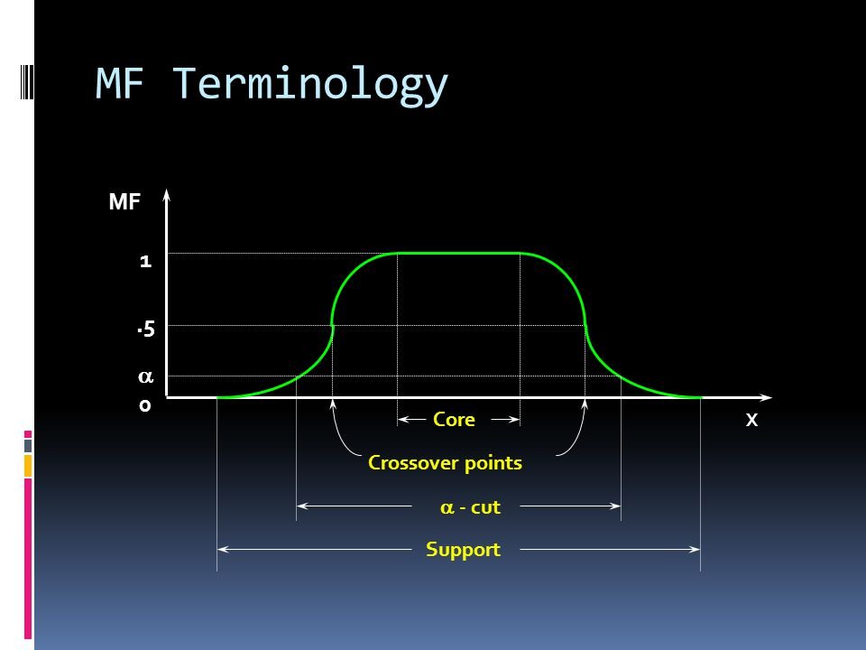 MF Terminology MF 1 .5 a Core X Crossover points a - cut Support