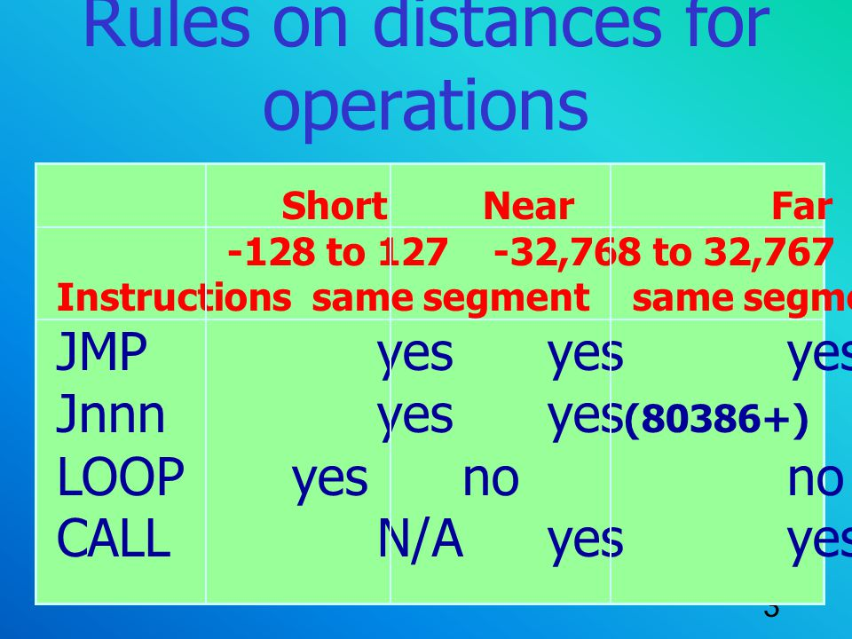 Rules on distances for operations