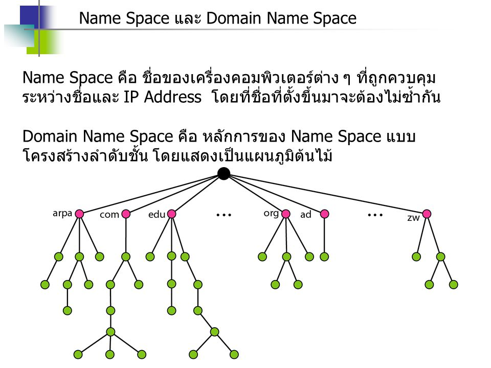 Name Space และ Domain Name Space