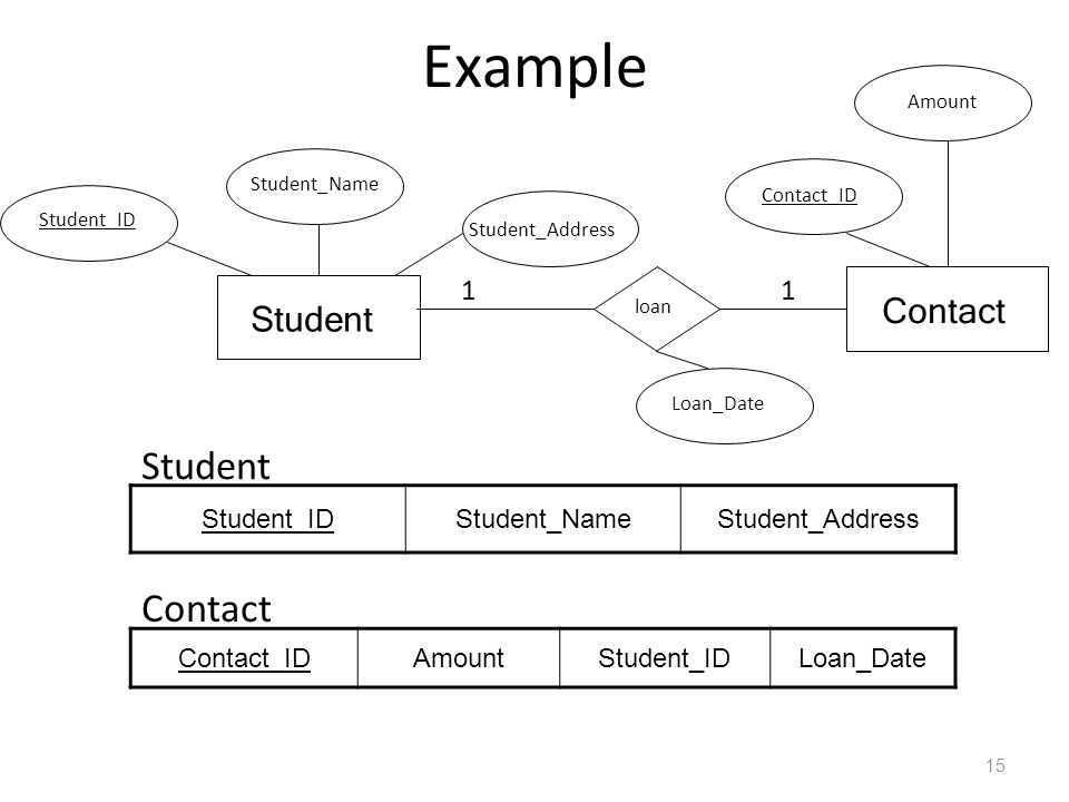 Example Student Contact Contact Student 1 1 Student_ID Student_Name