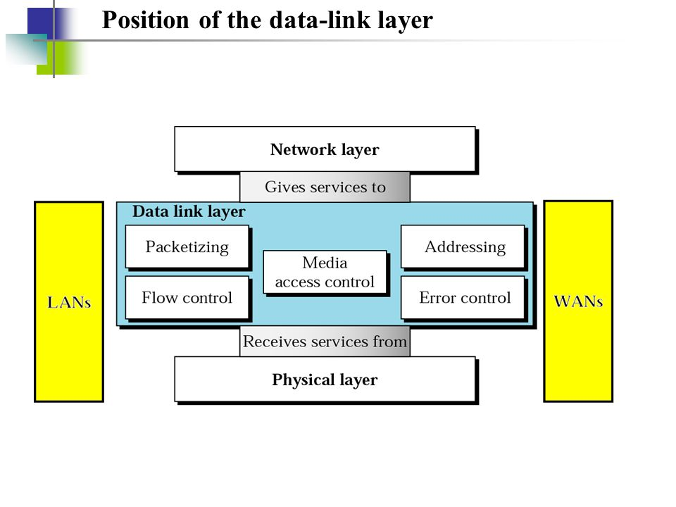 Position of the data-link layer