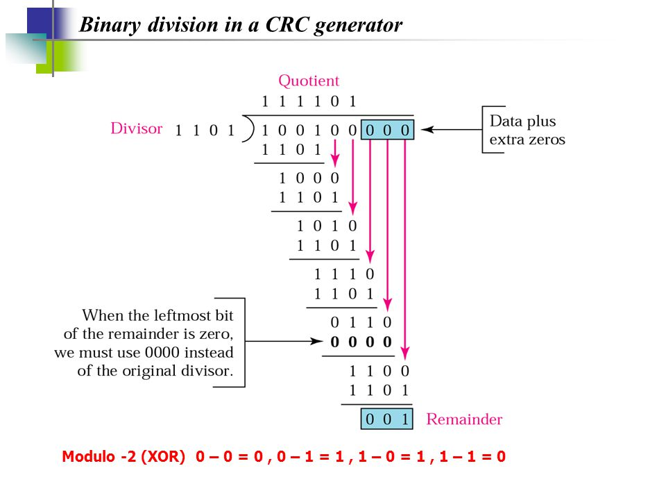 Binary division in a CRC generator