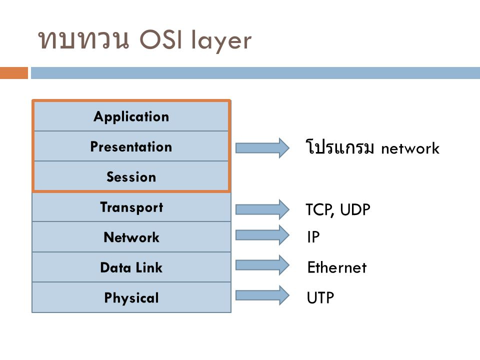 ทบทวน OSI layer โปรแกรม network TCP, UDP IP Ethernet UTP Application