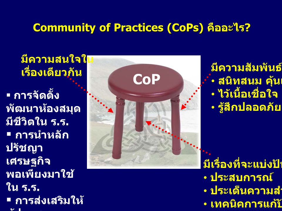 Community of Practices (CoPs) คืออะไร