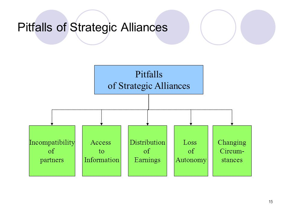 Pitfalls of Strategic Alliances