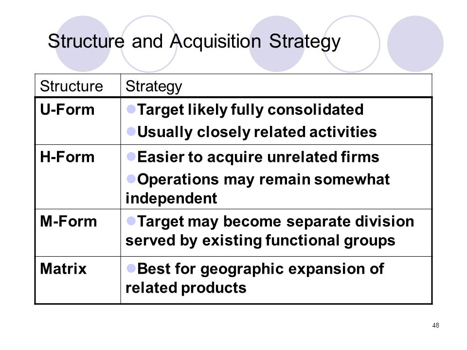 Structure and Acquisition Strategy