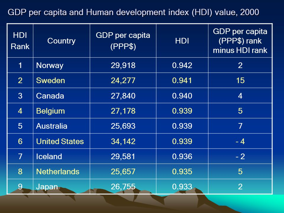 GDP per capita and Human development index (HDI) value, 2000