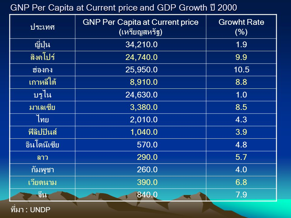 GNP Per Capita at Current price and GDP Growth ปี 2000