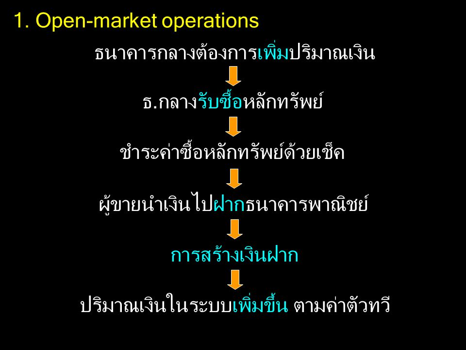 1. Open-market operations