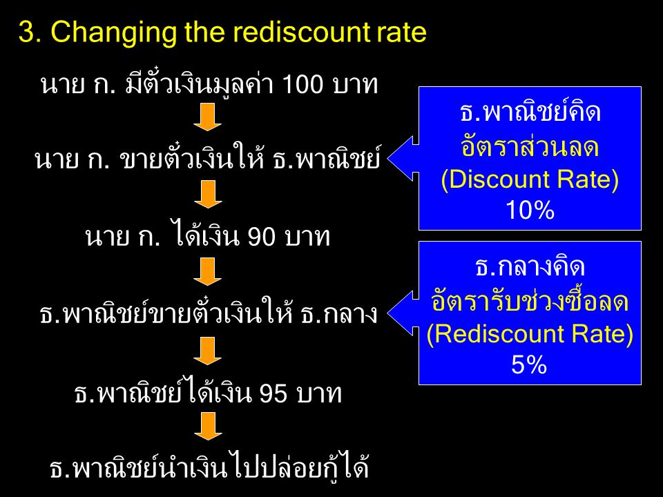 3. Changing the rediscount rate