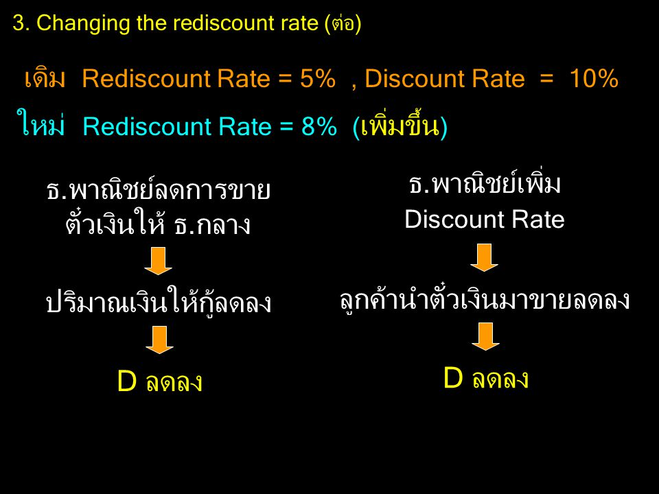 3. Changing the rediscount rate (ต่อ)