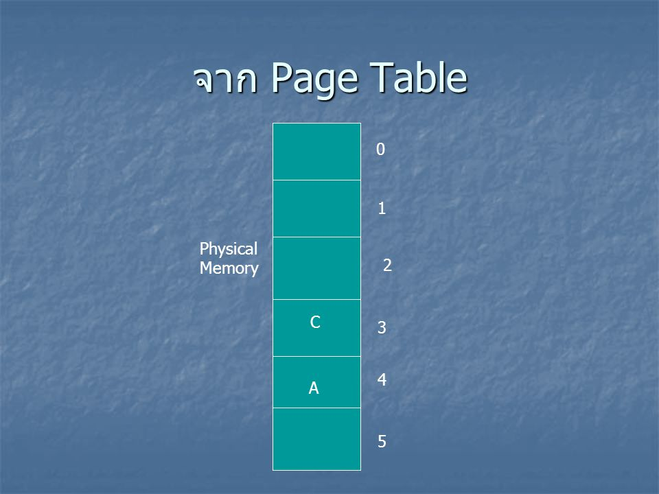 จาก Page Table 1 Physical Memory 2 C 3 4 A 5