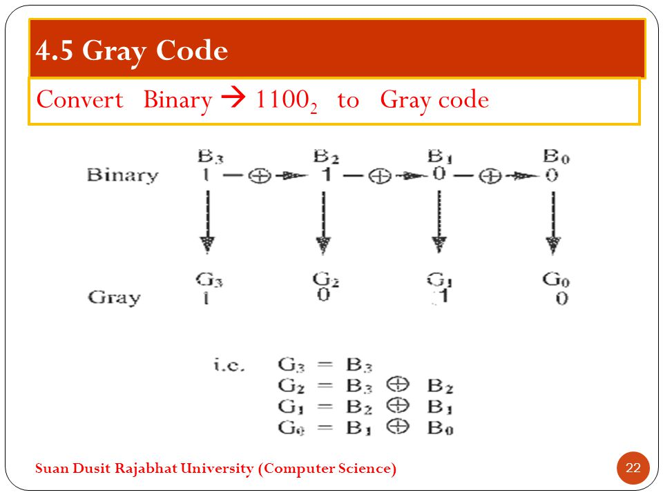 4.5 Gray Code Convert Binary  11002 to Gray code