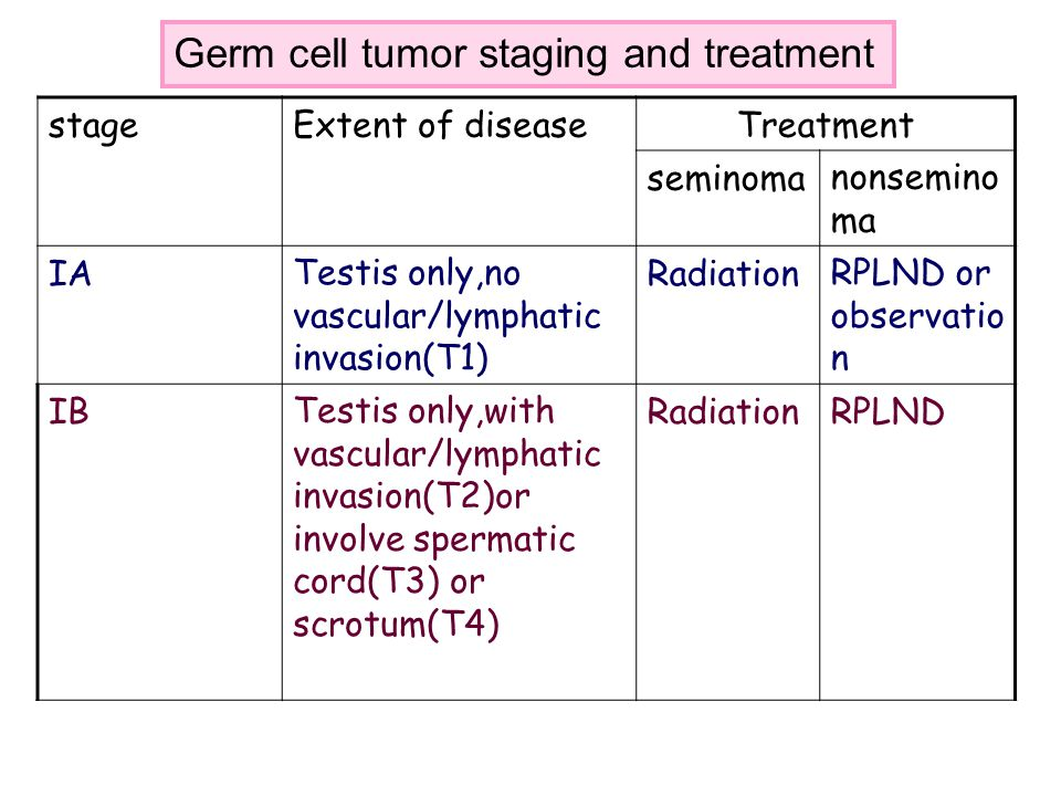 Germ cell tumor staging and treatment