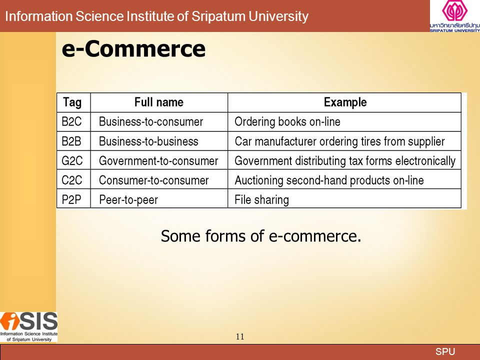 Some forms of e-commerce.