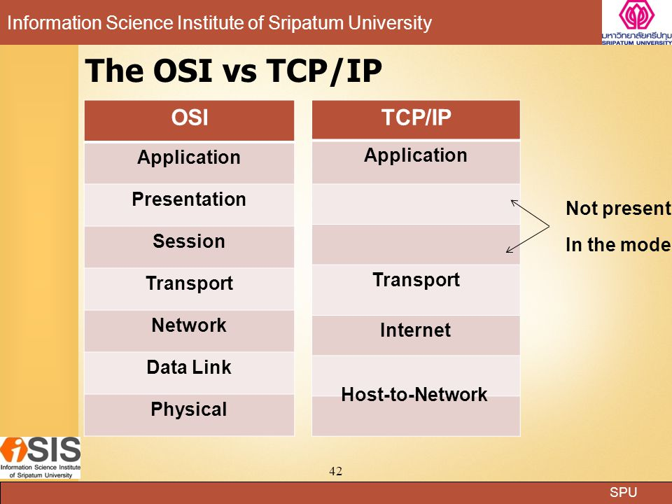 The OSI vs TCP/IP OSI TCP/IP Application Application Presentation