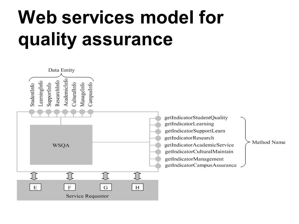 Web services model for quality assurance