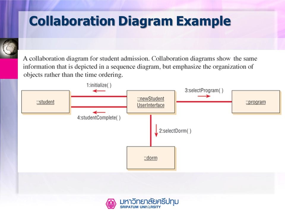 Collaboration Diagram Example