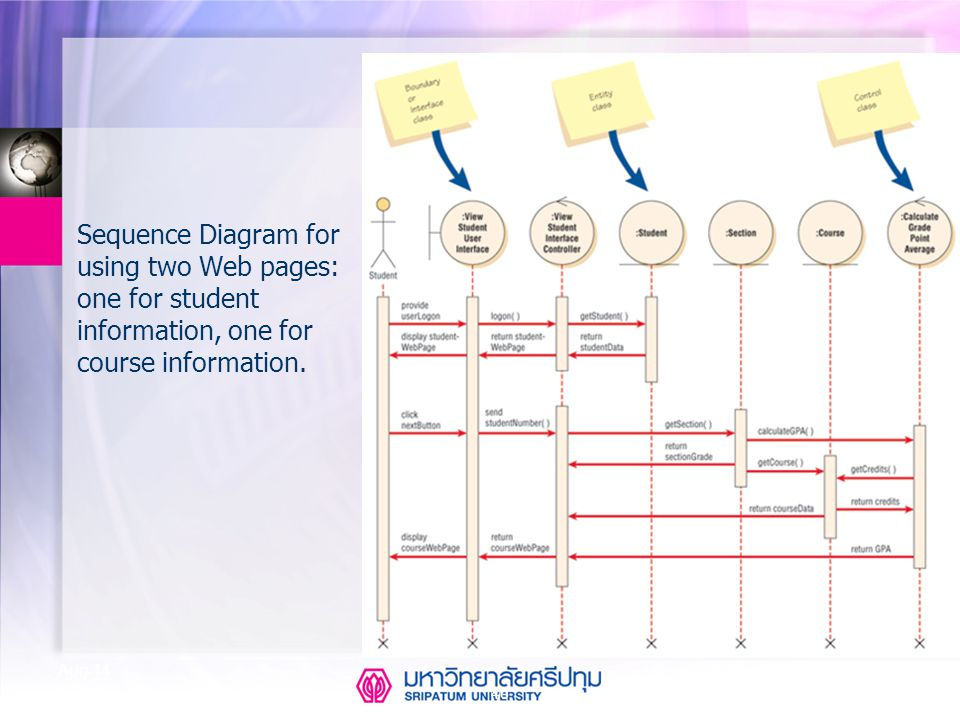 Sequence Diagram for using two Web pages: one for student information, one for course information.