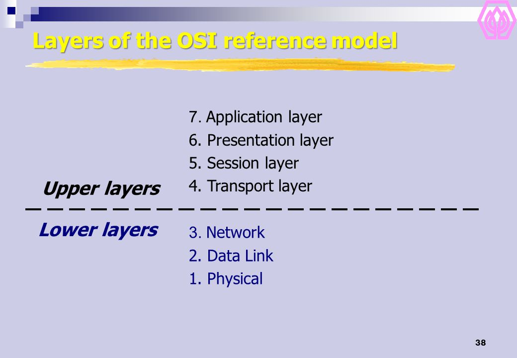 Layers of the OSI reference model