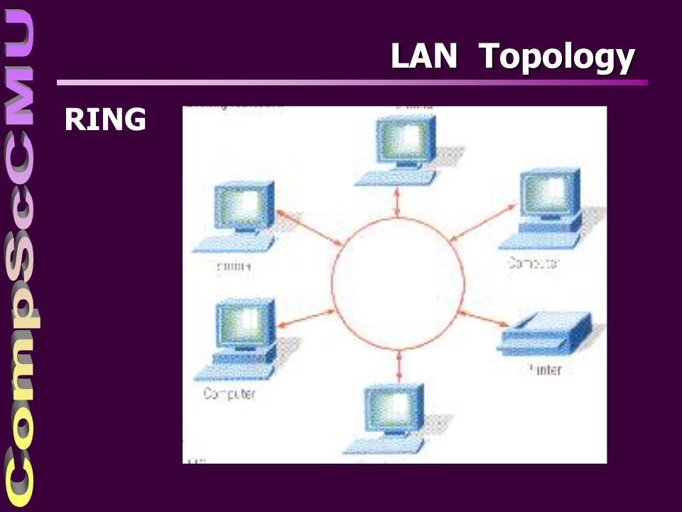 4/4/2017 LAN Topology RING