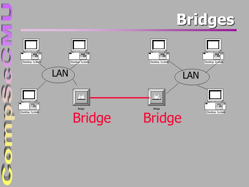 4/4/2017 Bridges LAN LAN Bridge Bridge