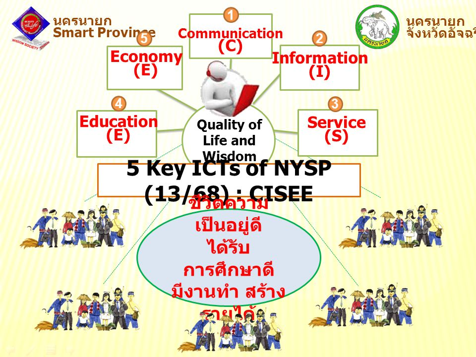 5 Key ICTs of NYSP (13/68) : CISEE
