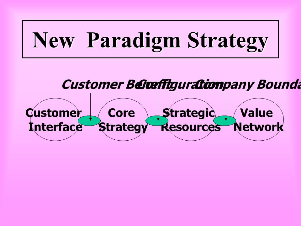 New Paradigm Strategy Customer Benefit Configuration