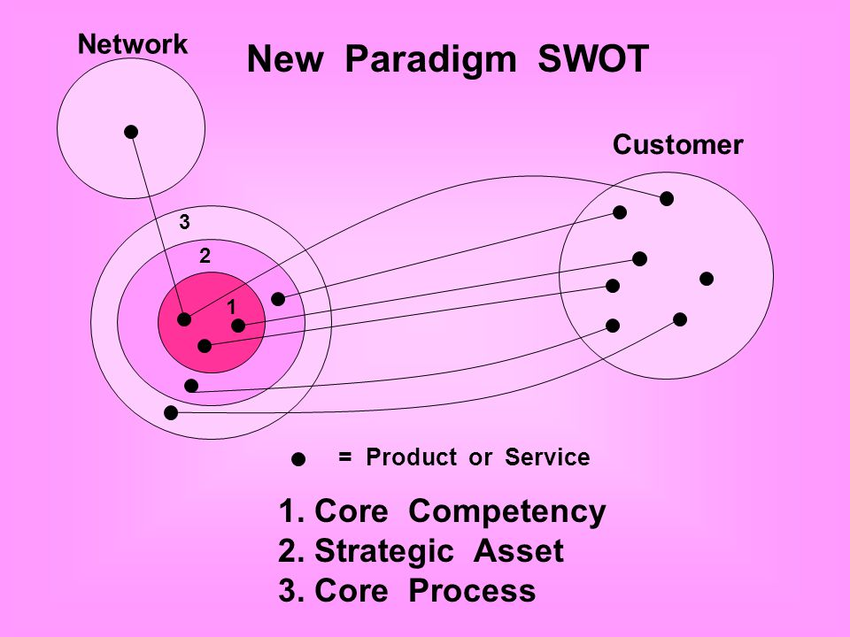 New Paradigm SWOT 1. Core Competency 2. Strategic Asset